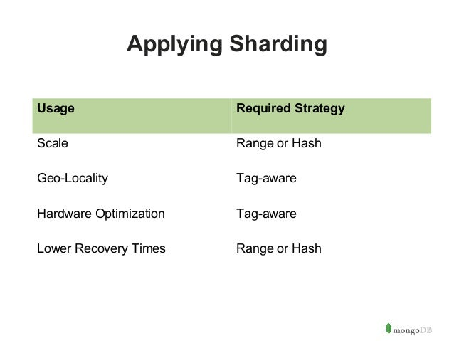 8  Applying Sharding  Usage Required Strategy  Scale Range or Hash  Geo-Locality Tag-aware  Hardware Optimization Tag-awar...