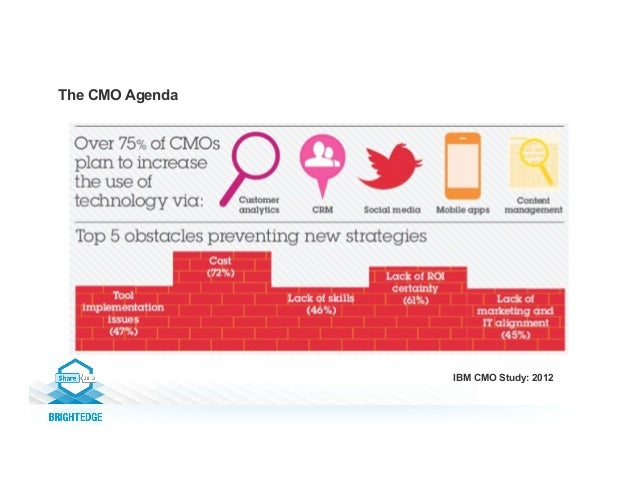 The CMO Agenda IBM CMO Study: 2012