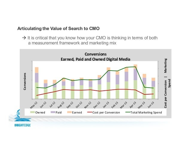 Articulating the Value of Search to CMO $0   $4   $8   $12   $16   $20   0   10,000   20,000   30,000  ...