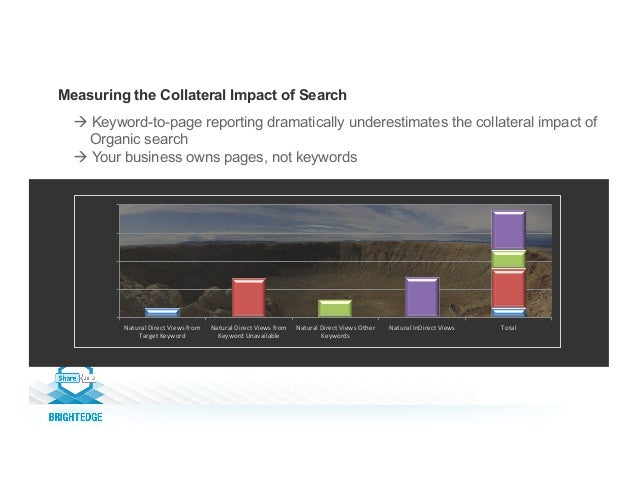 Measuring the Collateral Impact of Search 0.00   2,500.00   5,000.00   7,500.00   10,000.00   Natural  Direct...