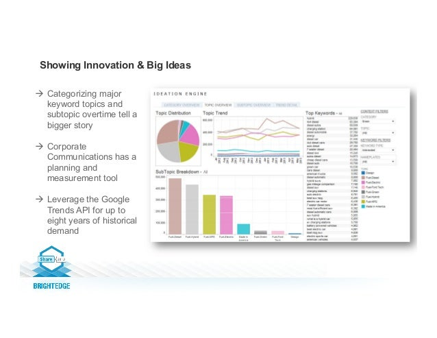 Showing Innovation & Big Ideas à Categorizing major keyword topics and subtopic overtime tell a bigger story à Corpora...