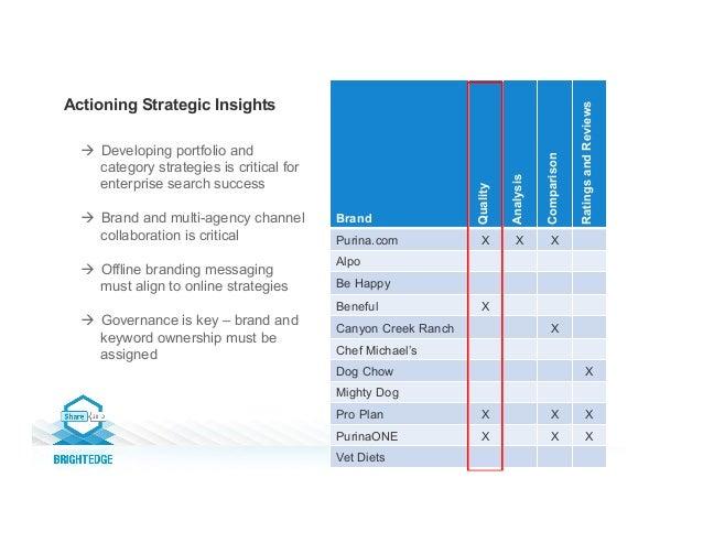 Actioning Strategic Insights Brand Quality Analysis Comparison RatingsandReviews Purina.com X X X Alpo Be Happy Beneful X ...