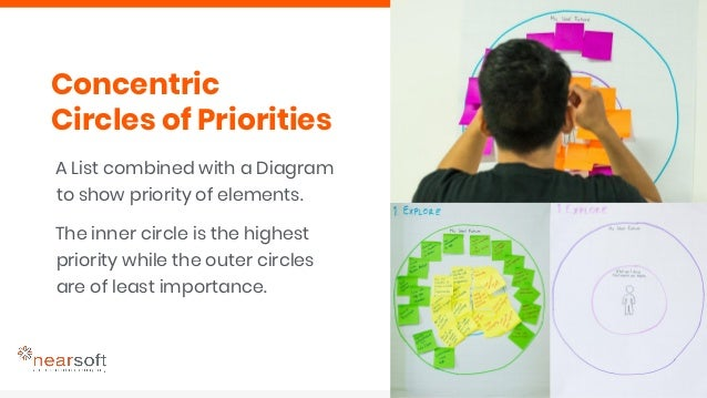 1. Eliciting associations, desires, preferences, values 2. Gathering participant's own words around a prompt to evaluate s...