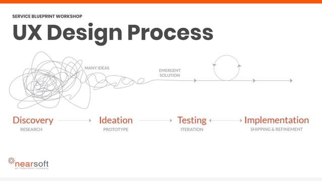 SERVICE BLUEPRINT WORKSHOP UX Design Process