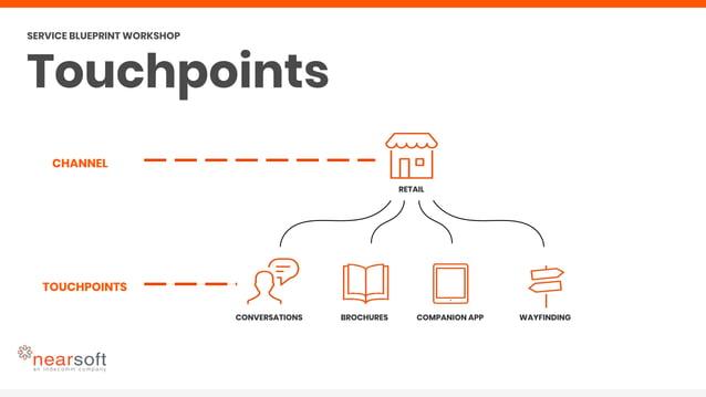 SERVICE USER TOUCHPOINTS SERVICE BLUEPRINT WORKSHOP Touchpoints