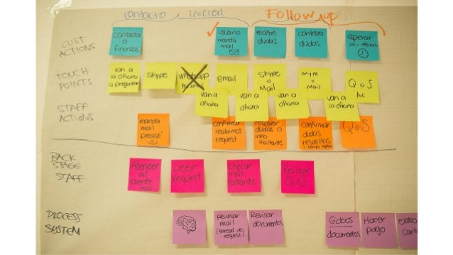 LINE OF VISIBILITY CUSTOMER ACTIONS TOUCHPOINTS STAFF ACTIONS Make rows with these