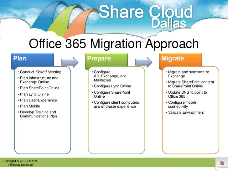 Office 365 Migration Planning