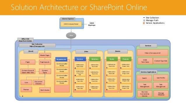Planeacion De Intranet Con Sharepoint