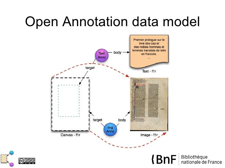 Open Annotation data model