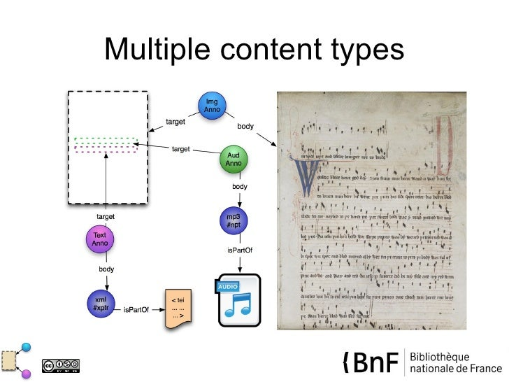 Multiple content types