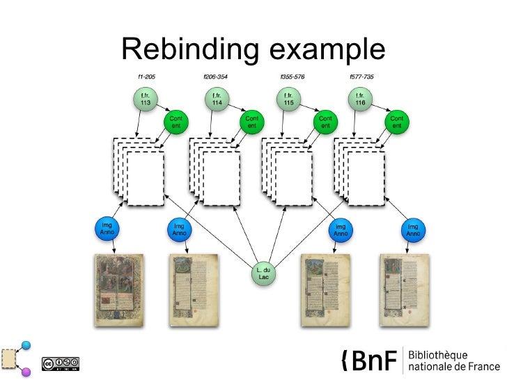 Rebinding example