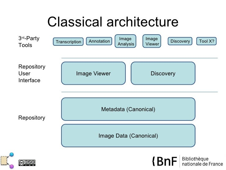 Classical architecture3rd-Party                     Annotation                                            Image     Image ...