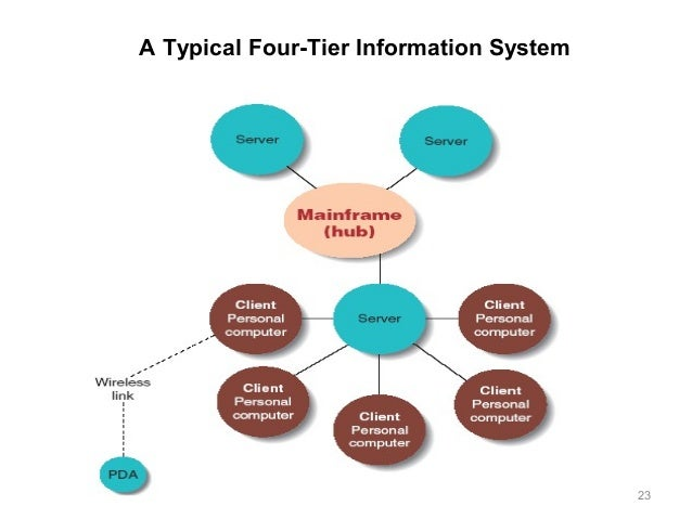 Shared Information Systems