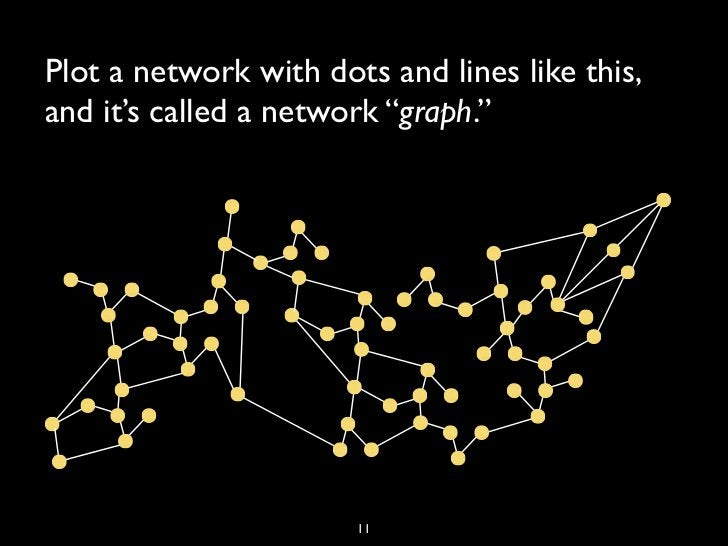 """Plot a network with dots and lines like this,and it's called a network """"graph.""""                       11"""
