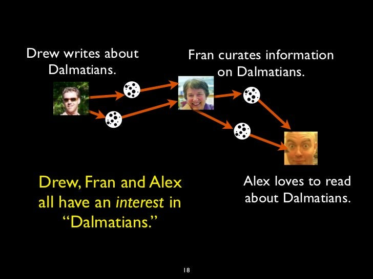 Drew writes about           Fran curates information   Dalmatians.                   on Dalmatians. Drew, Fran and Alex   ...
