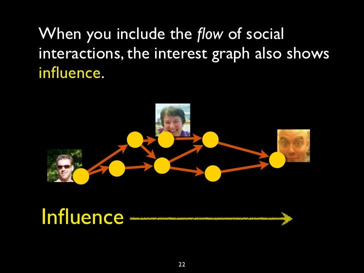When you include the flow of socialinteractions, the interest graph also showsinfluence.Influence                    22