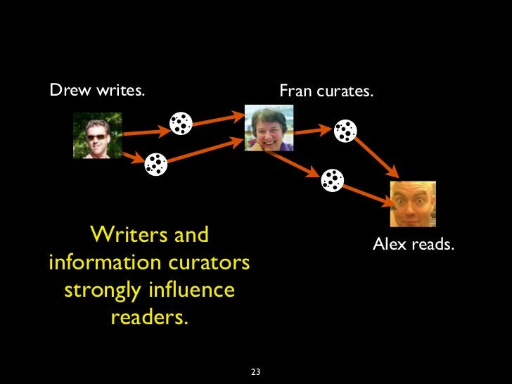 Drew writes.                Fran curates.     Writers and                        Alex reads.information curators  strongly...