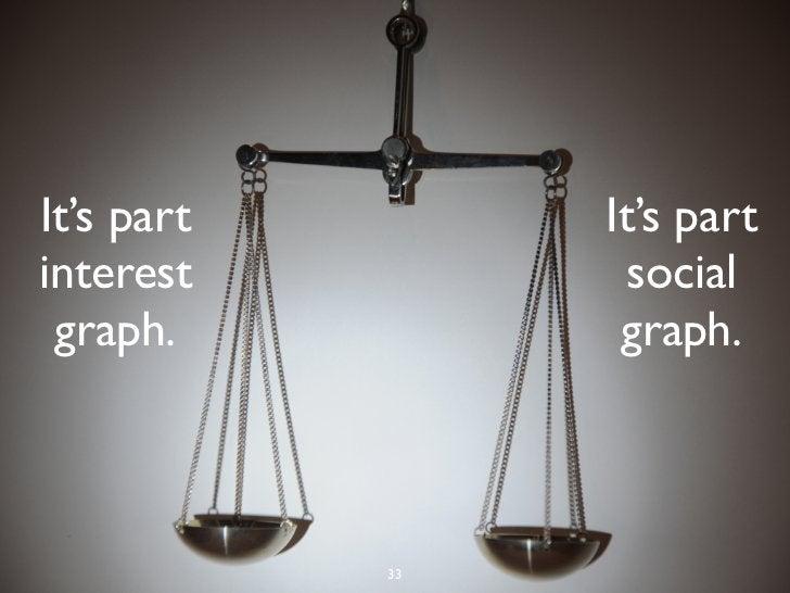 It's part        It's partinterest          social graph.           graph.            33