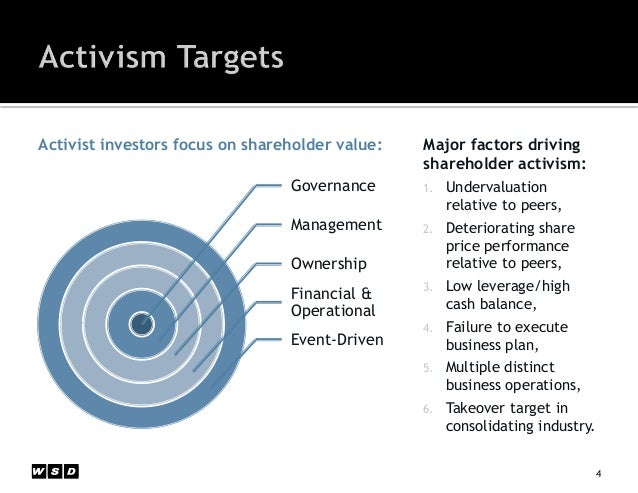 Shareholder Activism & The Rise of Shareholder Value