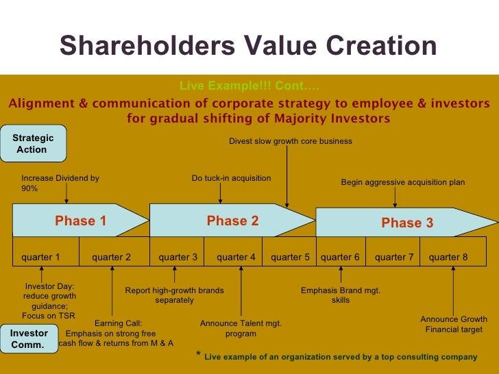 shareholder value approach
