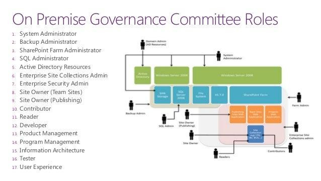 governance plan 42 - Sharepoint Administrator Duties