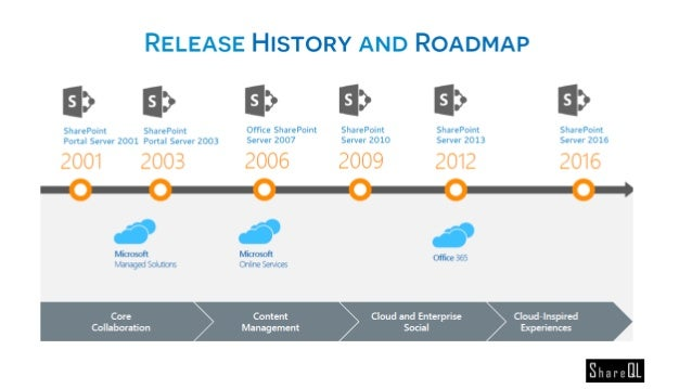 What's new in SharePoint 2016 Beta 2?