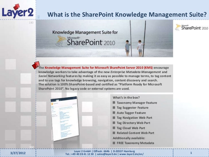 What is the SharePoint Knowledge Management Suite?                  90            180                  The Knowledge Manag...