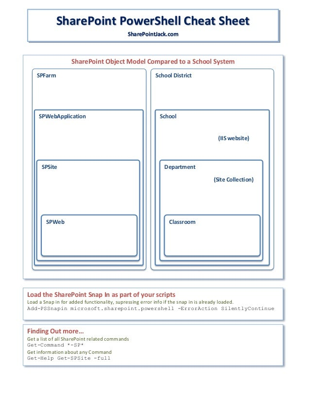 Share point powershell-cheat-sheet