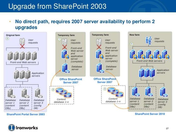 Sharepoint 2010 Upgrade Planning