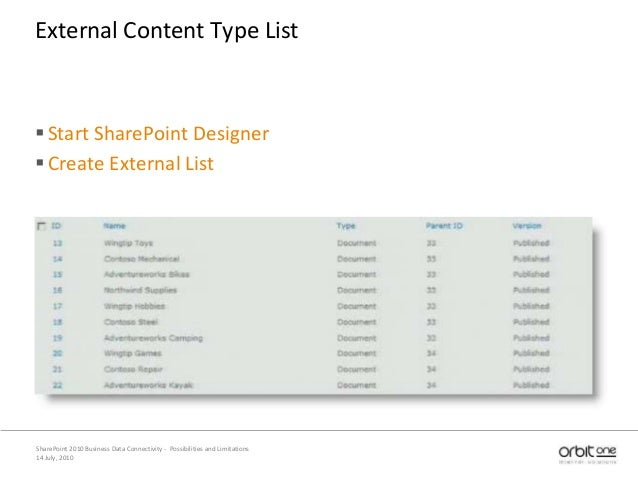 14 July, 2010 SharePoint 2010 Business Data Connectivity - Possibilities and Limitations External Content Type List Start...