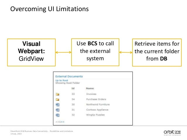 14 July, 2010 SharePoint 2010 Business Data Connectivity - Possibilities and Limitations Overcoming UI Limitations Visual ...