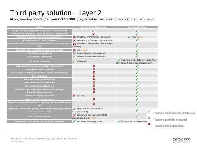 Third party solution – Layer 2 http://www.layer2.de/en/community/FAQs/BDLC/Pages/Feature-comparision-sharepoint-external-l...