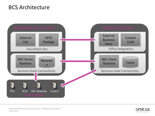 14 July, 2010 SharePoint 2010 Business Data Connectivity - Possibilities and Limitations BCS Architecture SQL WCF .NET Ass...