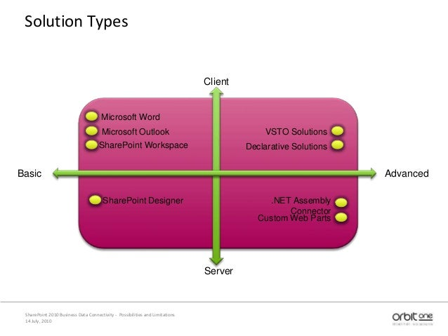 14 July, 2010 SharePoint 2010 Business Data Connectivity - Possibilities and Limitations Solution Types Client Server Basi...