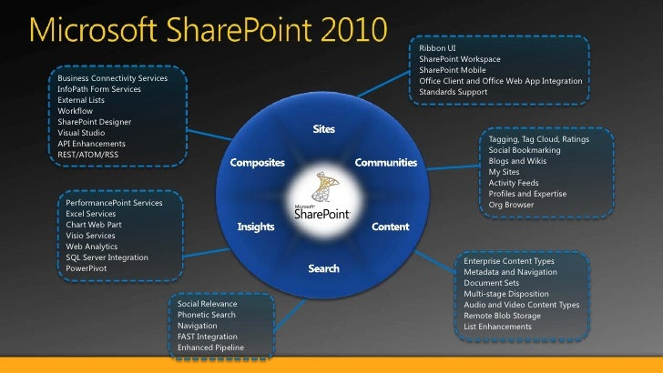 Microsoft SharePoint 2010<br />Ribbon UI<br />SharePoint Workspace<br />SharePoint Mobile<br />Office Client and Office We...