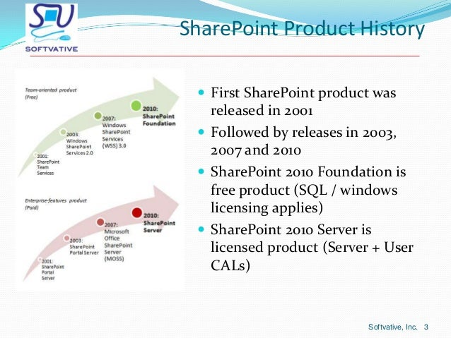 Sharepoint 2010 overview - what it is and what it can do Slide 3