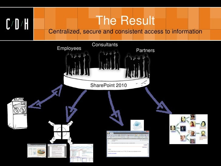 CDH                    The Result       Centralized, secure and consistent access to information                       Con...