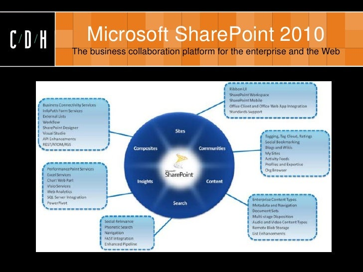 Foreign trade a SharePoint content and articles