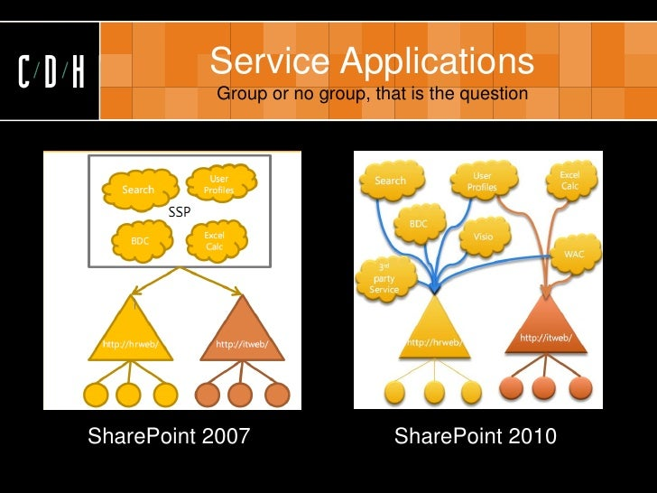 CDH              Service Applications                  Group or no group, that is the question           SharePoint 2007  ...