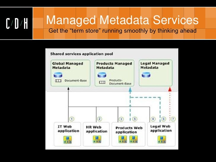 """CDH   Managed Metadata Services       Get the """"term store"""" running smoothly by thinking ahead"""