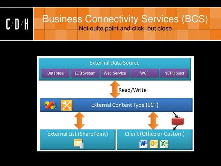 Business Connectivity Services (BCS) CDH          Not quite point and click, but close
