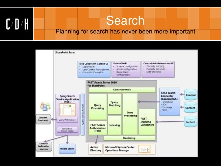 CDH                    Search       Planning for search has never been more important