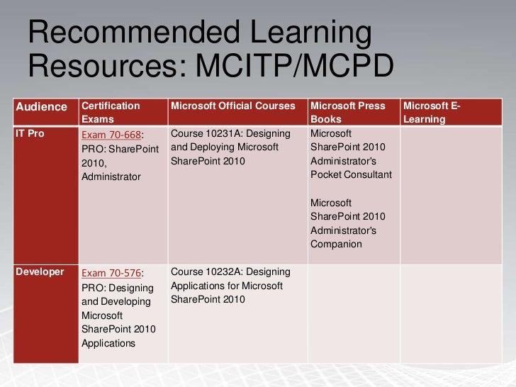 Validates job ready skills (how)</li></ul>TECHNOLOGY SPECIALIST<br />Microsoft Technology<br /><ul><li>Web based