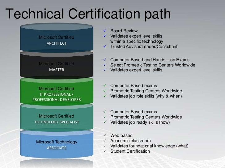 Technical Certification path<br />Microsoft Certified<br /><ul><li>Board Review