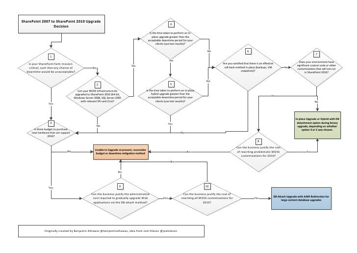 Share point 2010 upgrade decision tree