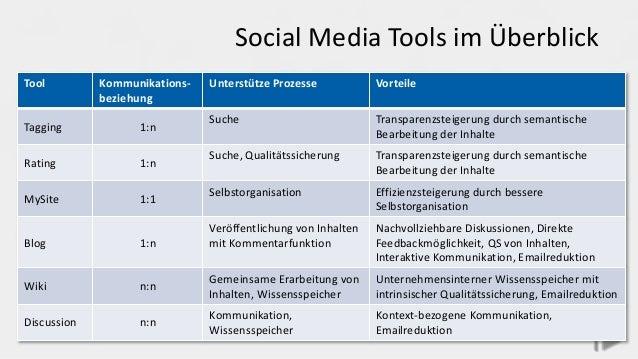 Social Media Tools im Überblick Tool Kommunikations- beziehung Unterstütze Prozesse Vorteile Tagging 1:n Suche Transparenz...