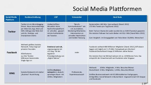 Social Media Plattformen Social Media Plattform Kurzbeschreibung USP Verwender Hard facts Twitter Twitter ist ein Microblo...