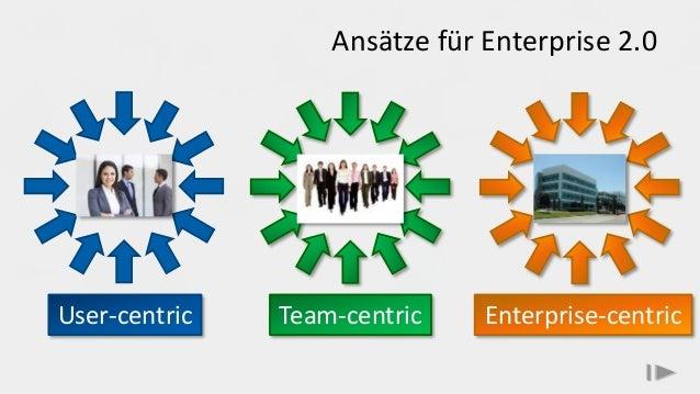 Ansätze für Enterprise 2.0 User-centric Team-centric Enterprise-centric