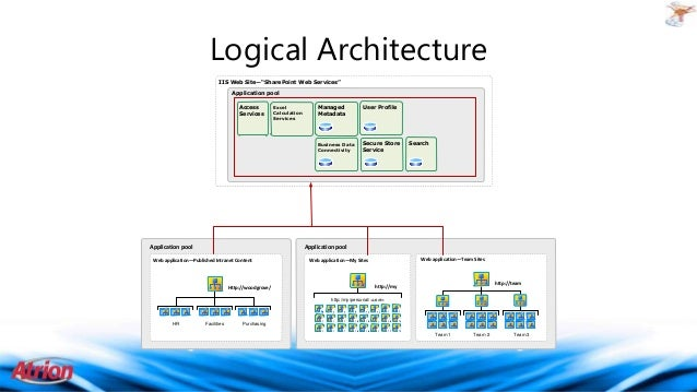 Sharepoint 2013 Admin In The Hybrid World on logical topology diagram