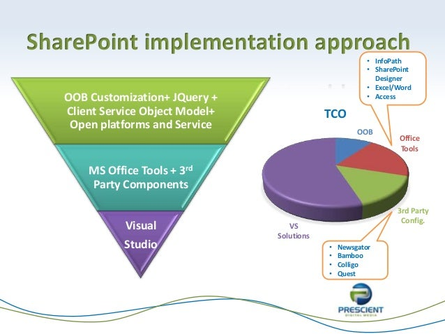 microsoft sharepoint 2013 case studies Case studies  collaboration module developed on microsoft o365 platform   itcube build a search results download application on sharepoint online 2013.